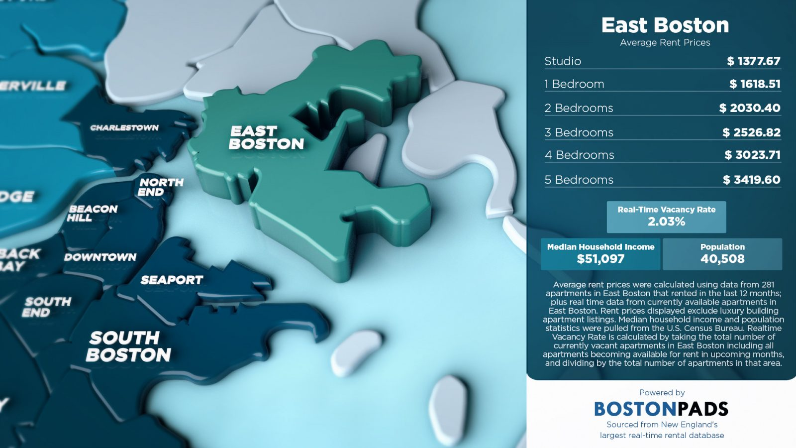 average rent prices in east boston